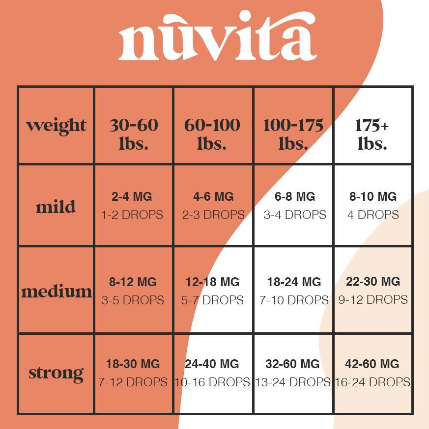 cbd dosage chart by weight